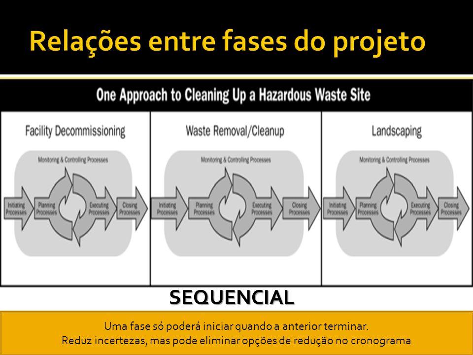 Possuem dependências claras e são executados na mesma sequência, em todos os projetos. Não são fases do projeto. Independem da área de aplicação ou fo