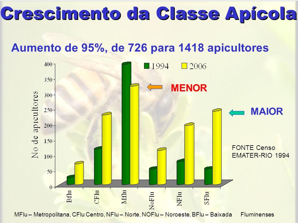 ProdutosProdução total apícola Parte % Mel442.834 kg90,2 Pólen21.070 kg4,2 Cera13.508 kg2,8 Própolis12.843 kg2,6 Geléia real739 kg0,2 Enxames1.250 Rainhas1.200 Produção Apícola Total Não há envolvimento com a AGRICULTURA!