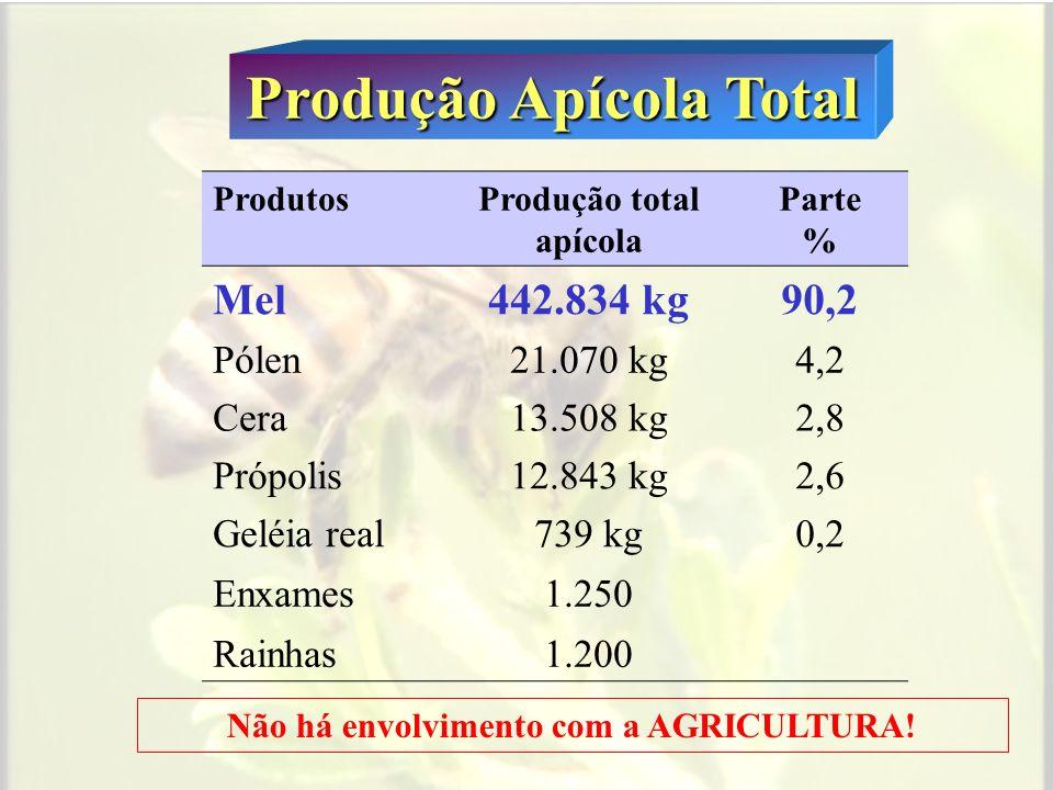 Produção de Mel nas Mesorregiões Mesorregiões Produção total mel (kg) Metropolitana142.301 Centro111.362 Sul86.755 Norte58.718 Noroeste34.433 Baixada9.265 MaiorMenor