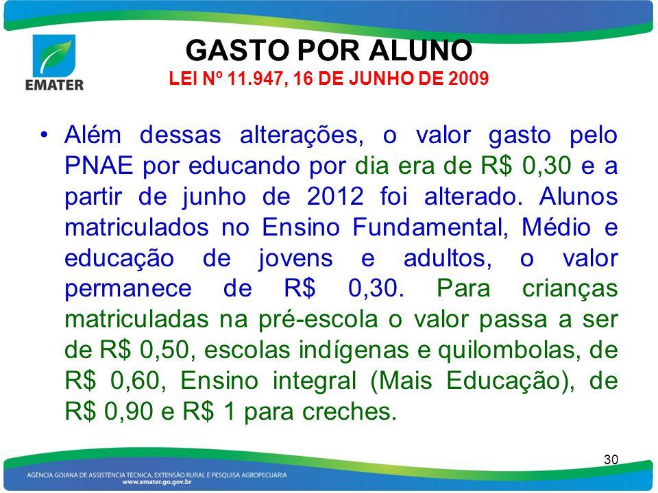 GASTO POR ALUNO LEI Nº 11.947, 16 DE JUNHO DE 2009 Além dessas alterações, o valor gasto pelo PNAE por educando por dia era de R$ 0,30 e a partir de j