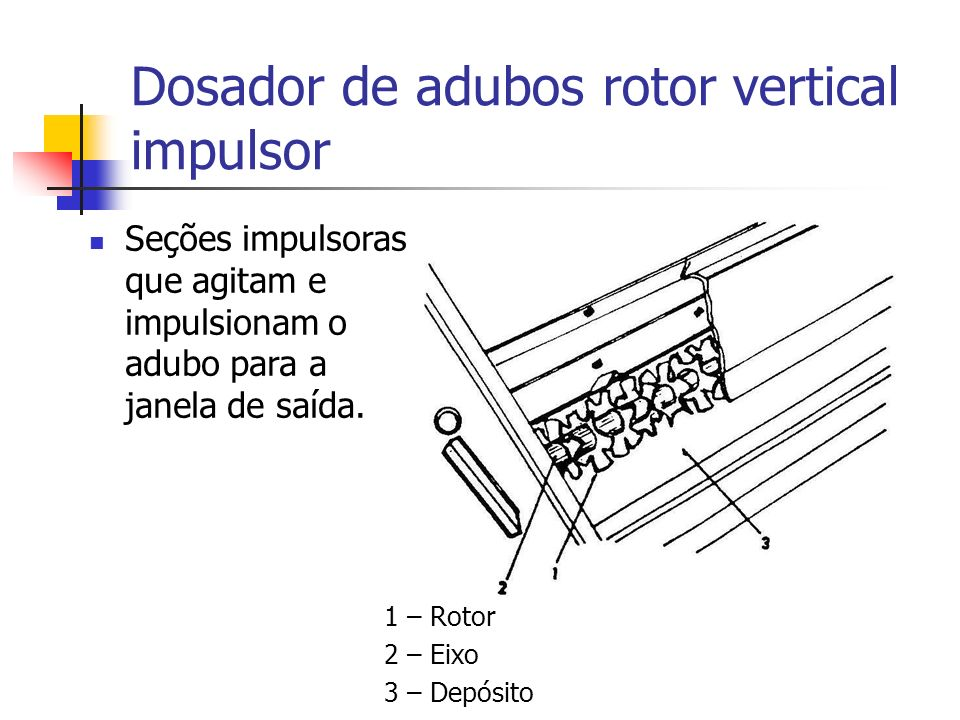 Seções impulsoras que agitam e impulsionam o adubo para a janela de saída. Dosador de adubos rotor vertical impulsor 1 – Rotor 2 – Eixo 3 – Depósito