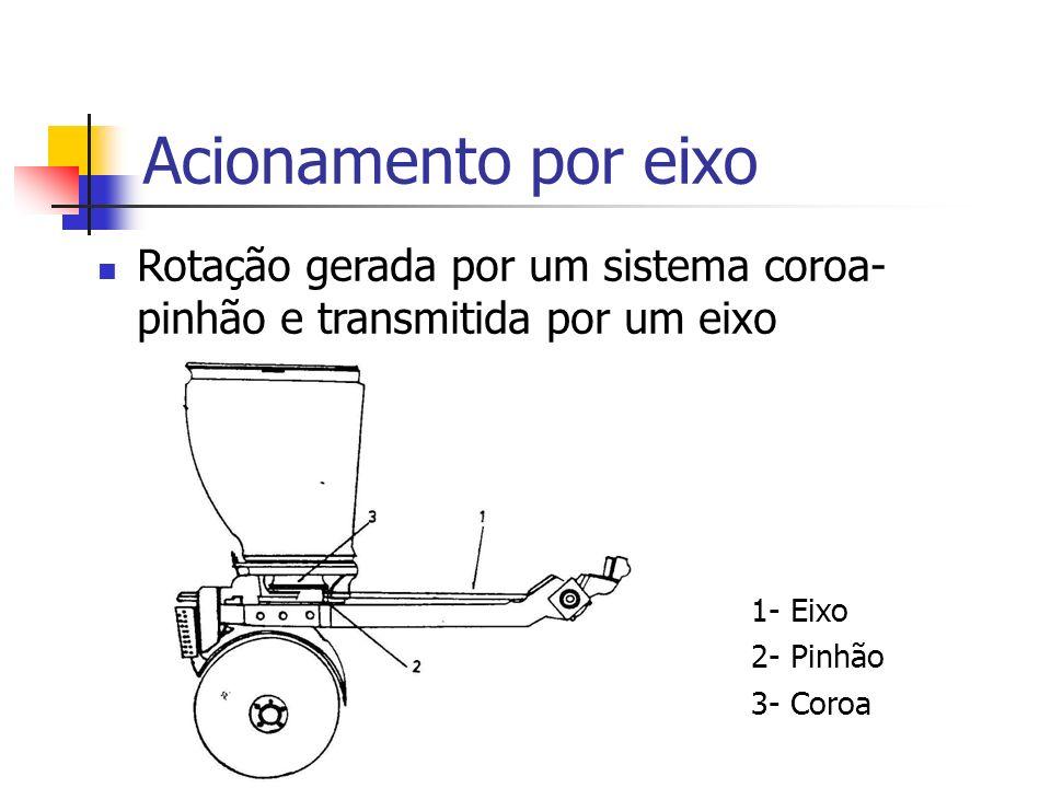 Rotação gerada por um sistema coroa- pinhão e transmitida por um eixo Acionamento por eixo 1- Eixo 2- Pinhão 3- Coroa