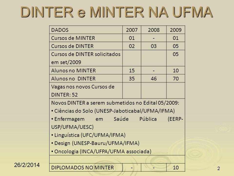 DINTER e MINTER NA UFMA 26/2/2014 2 DADOS200720082009 Cursos de MINTER01- Cursos de DINTER020305 Cursos de DINTER solicitados em set/2009 05 Alunos no MINTER15-10 Alunos no DINTER354670 Vagas nos novos Cursos de DINTER: 52 Novos DINTER a serem submetidos no Edital 05/2009: Ciências do Solo (UNESP-Jaboticabal/UFMA/IFMA) Enfermagem em Saúde Pública (EERP- USP/UFMA/UESC) Linguística (UFC/UFMA/IFMA) Design (UNESP-Bauru/UFMA/IFMA) Oncologia (INCA/UFPA/UFMA associada) DIPLOMADOS NO MINTER--10