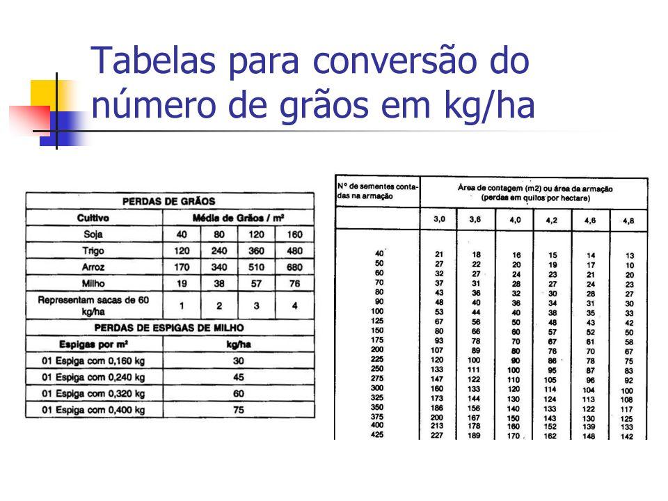 Tabelas para conversão do número de grãos em kg/ha