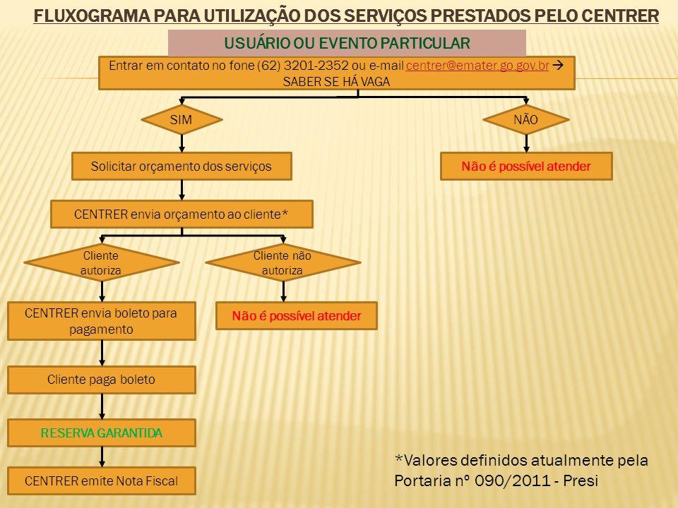 FLUXOGRAMA PARA UTILIZAÇÃO DOS SERVIÇOS PRESTADOS PELO CENTRER Entrar em contato no fone (62) 3201-2352 ou e-mail centrer@emater.go.gov.br SABER SE HÁ