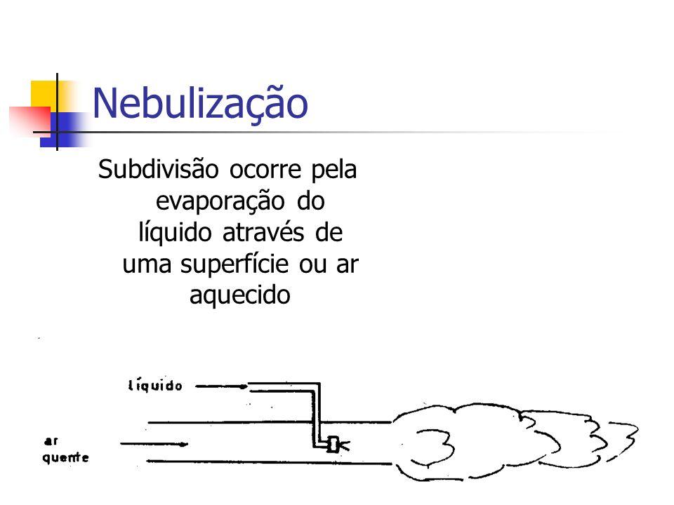 Nebulização Subdivisão ocorre pela evaporação do líquido através de uma superfície ou ar aquecido