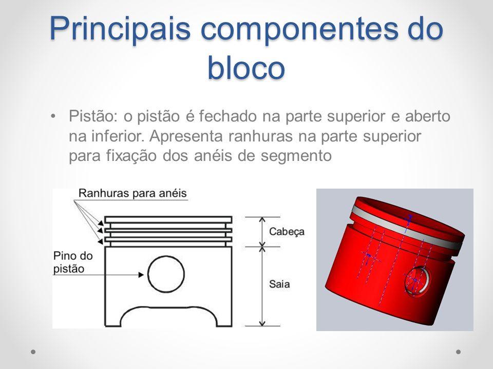 Principais componentes do bloco Pistão: o pistão é fechado na parte superior e aberto na inferior. Apresenta ranhuras na parte superior para fixação d