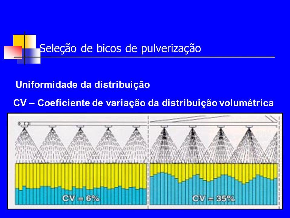 Gotas de pulverização População de gotas