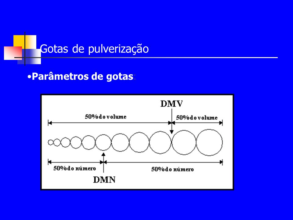Gotas de pulverização Parâmetros de gotas: