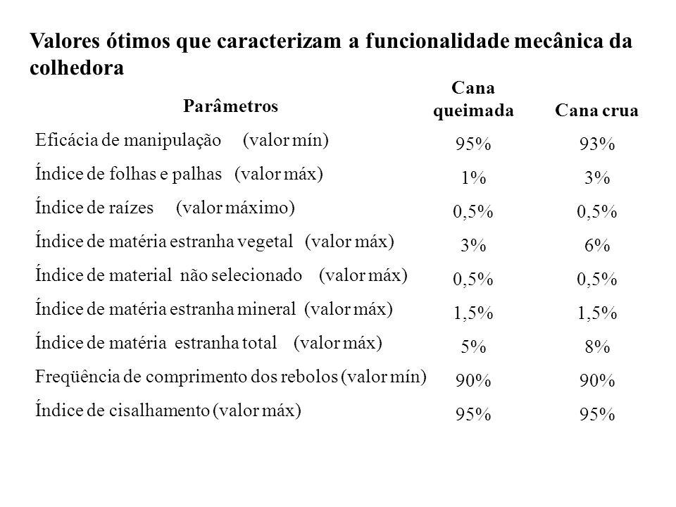 Parâmetros Eficácia de manipulação (valor mín) Índice de folhas e palhas (valor máx) Índice de raízes (valor máximo) Índice de matéria estranha vegeta