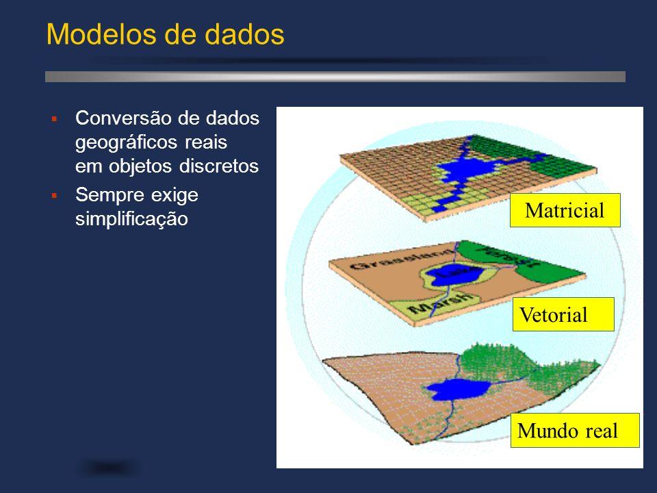 Modelos de dados Matricial Vetorial Mundo real Conversão de dados geográficos reais em objetos discretos Sempre exige simplificação