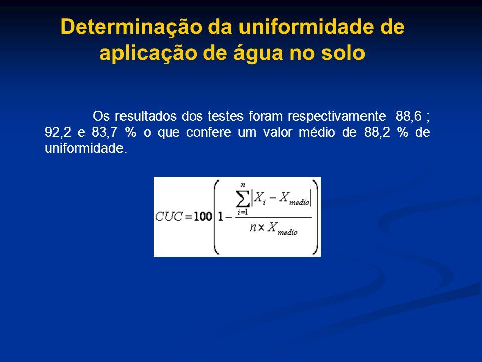 Os resultados dos testes foram respectivamente 88,6 ; 92,2 e 83,7 % o que confere um valor médio de 88,2 % de uniformidade.