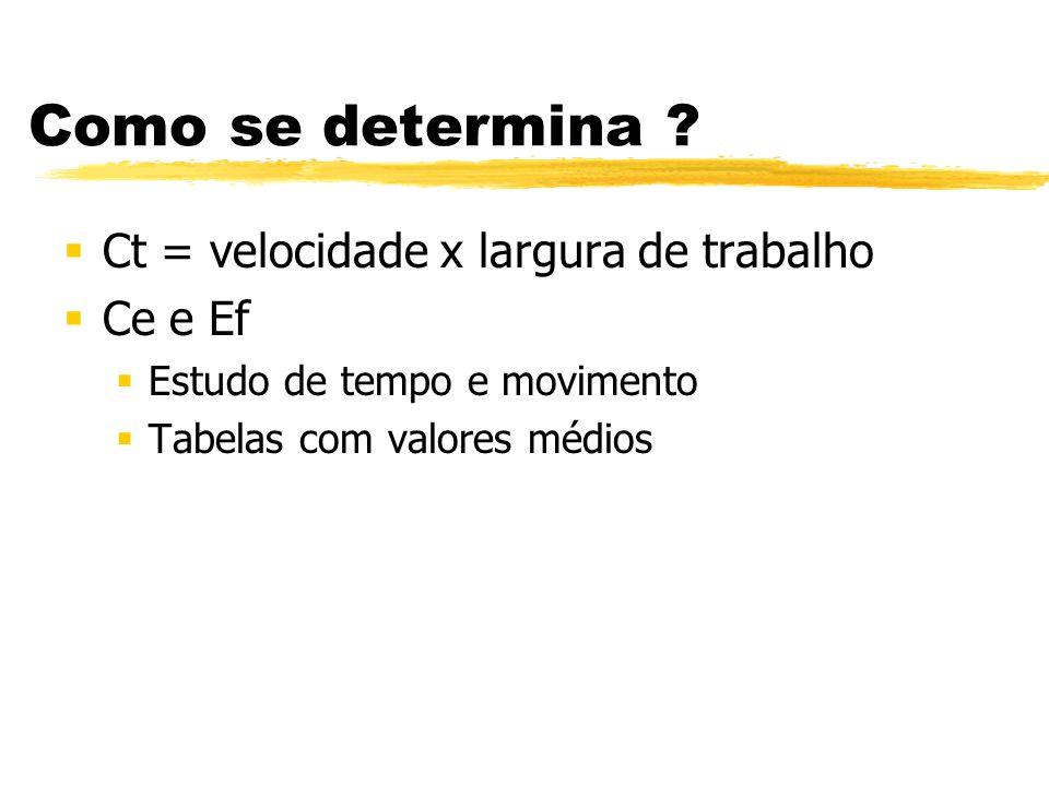Como se determina ? Ct = velocidade x largura de trabalho Ce e Ef Estudo de tempo e movimento Tabelas com valores médios