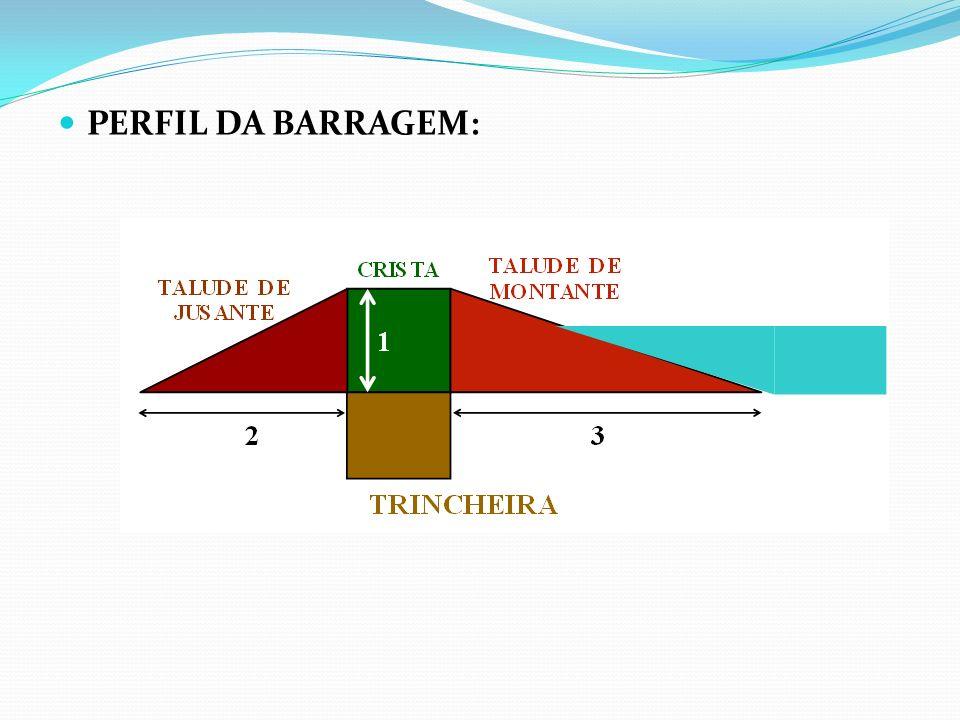 PERFIL DA BARRAGEM: