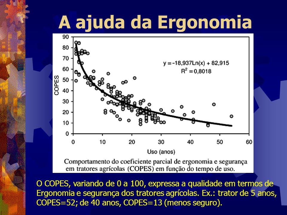 A ajuda da Ergonomia O COPES, variando de 0 a 100, expressa a qualidade em termos de Ergonomia e segurança dos tratores agrícolas. Ex.: trator de 5 an