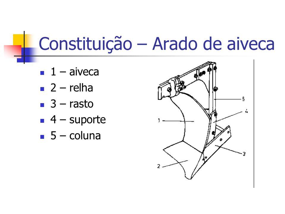 Constituição – Arado de aiveca 1 – aiveca 2 – relha 3 – rasto 4 – suporte 5 – coluna