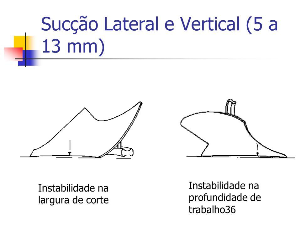 Sucção Lateral e Vertical (5 a 13 mm) Instabilidade na largura de corte Instabilidade na profundidade de trabalho36