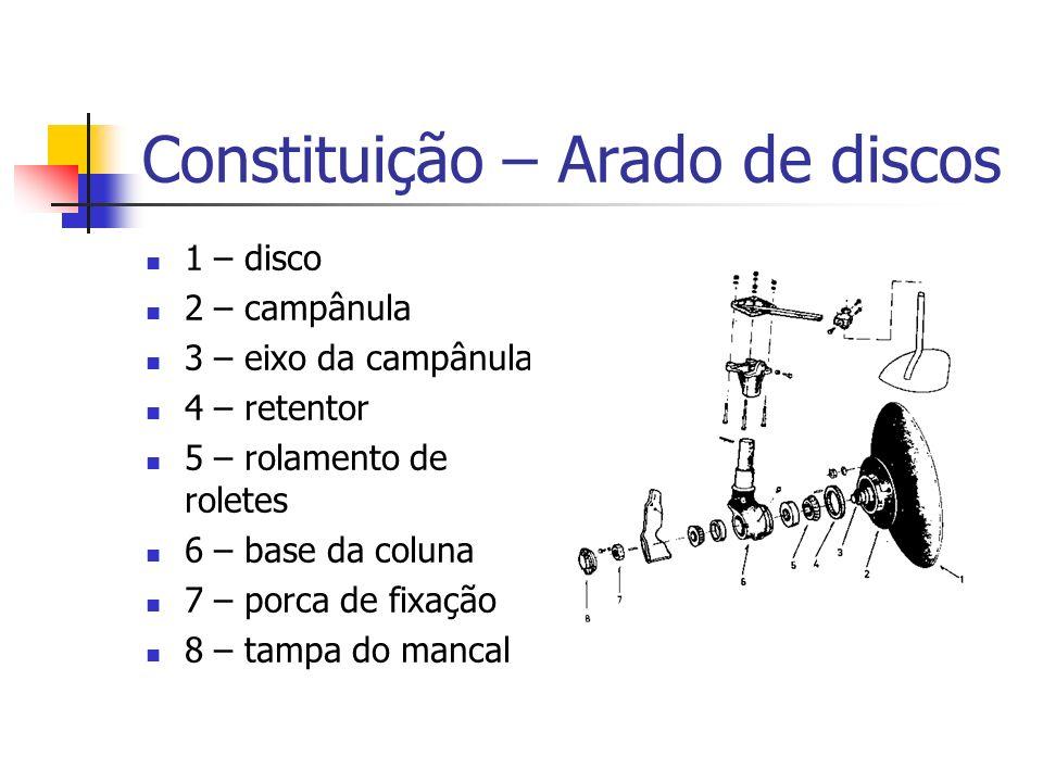 Constituição – Arado de discos 1 – disco 2 – campânula 3 – eixo da campânula 4 – retentor 5 – rolamento de roletes 6 – base da coluna 7 – porca de fix