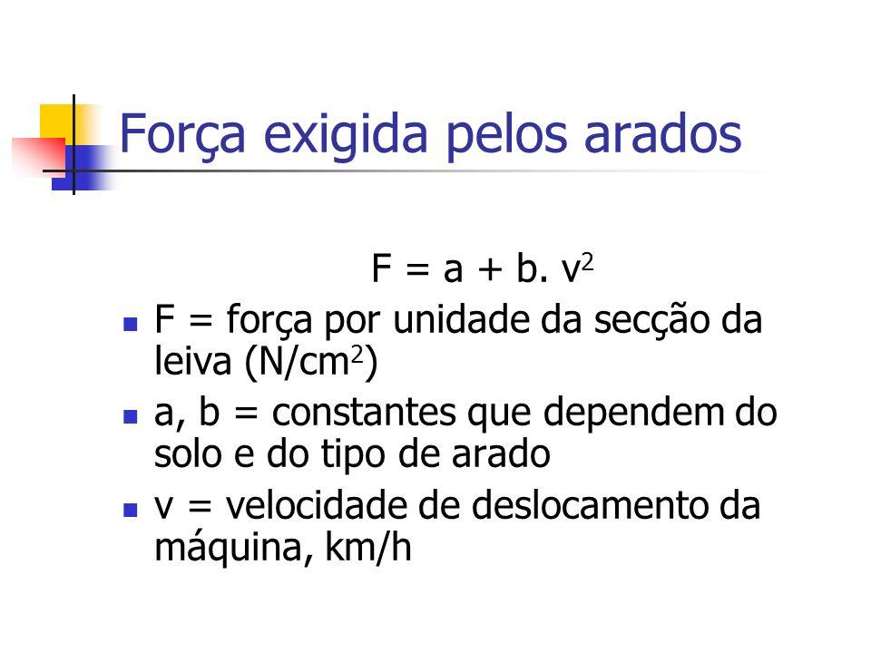 Força exigida pelos arados F = a + b. v 2 F = força por unidade da secção da leiva (N/cm 2 ) a, b = constantes que dependem do solo e do tipo de arado