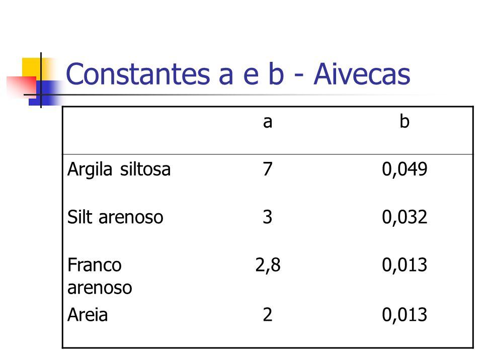 Constantes a e b - Aivecas ab Argila siltosa70,049 Silt arenoso30,032 Franco arenoso 2,80,013 Areia20,013