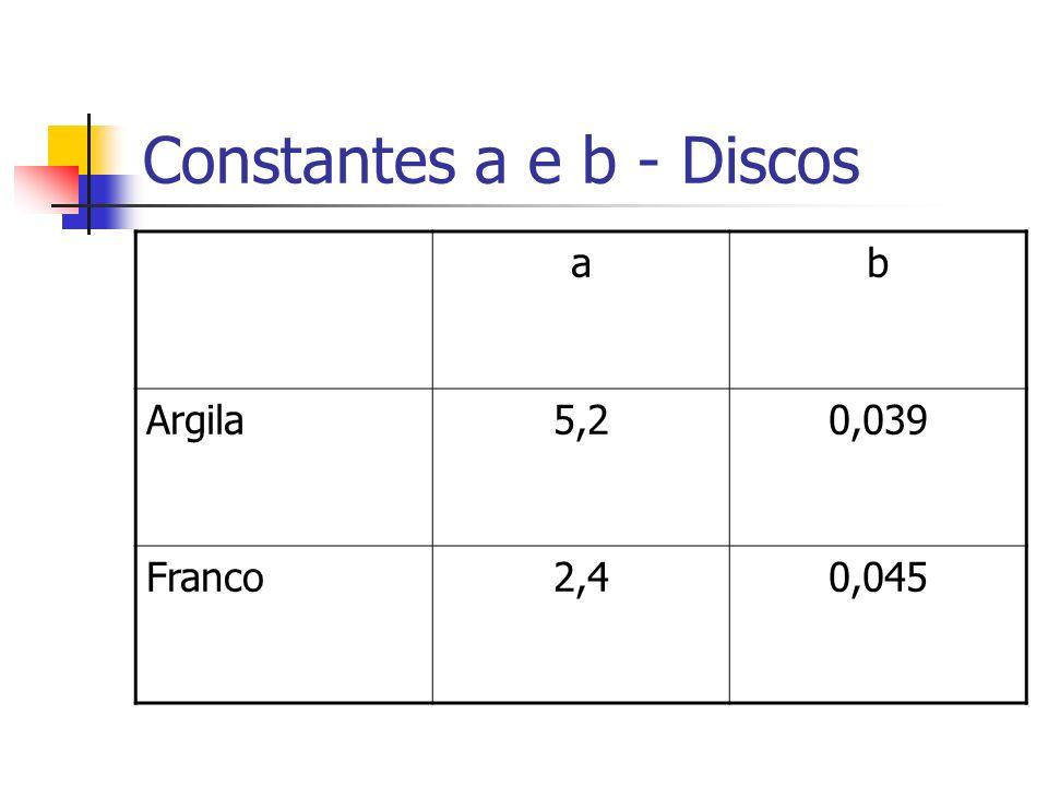 Constantes a e b - Discos ab Argila5,20,039 Franco2,40,045