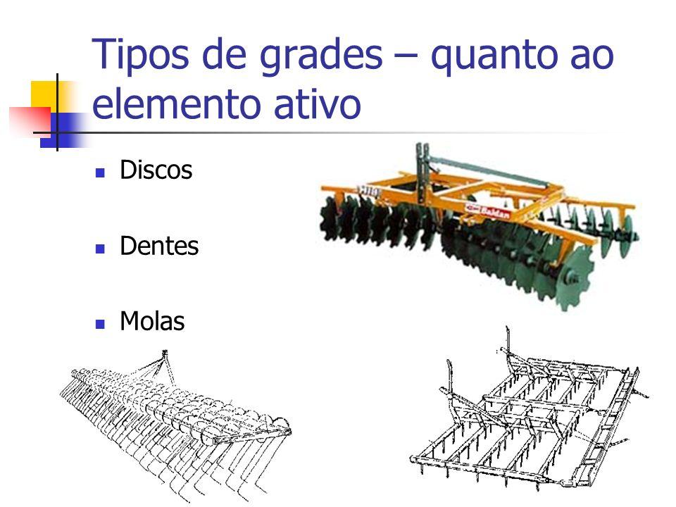 Tipos de grades – quanto ao elemento ativo Discos Dentes Molas