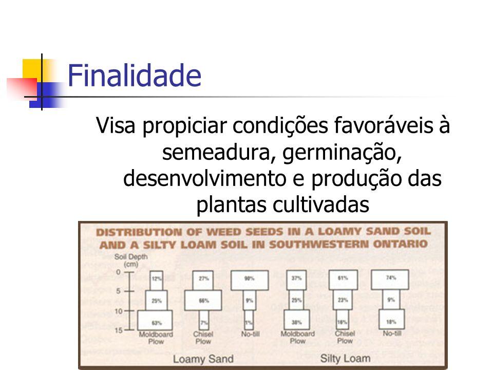 Finalidade Visa propiciar condições favoráveis à semeadura, germinação, desenvolvimento e produção das plantas cultivadas