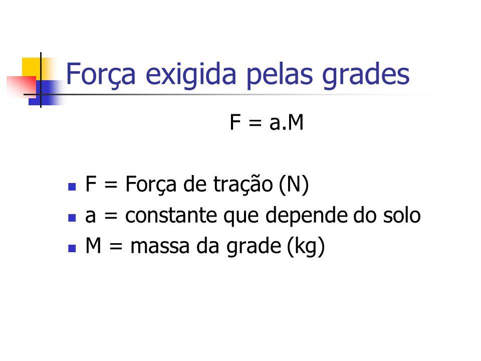 Força exigida pelas grades F = a.M F = Força de tração (N) a = constante que depende do solo M = massa da grade (kg)