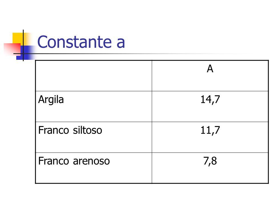 Constante a A Argila14,7 Franco siltoso11,7 Franco arenoso7,8