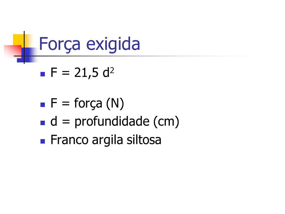 Força exigida F = 21,5 d 2 F = força (N) d = profundidade (cm) Franco argila siltosa