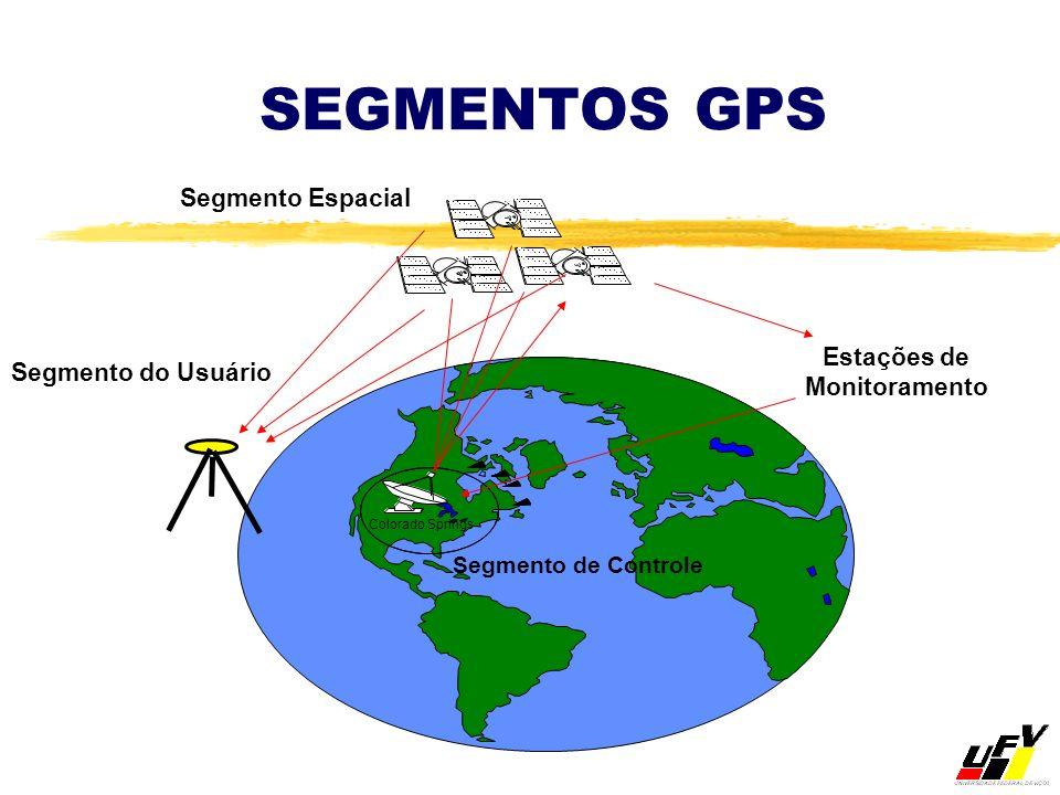SEGMENTOS GPS Segmento Espacial Segmento do Usuário Segmento de Controle Colorado Springs Estações de Monitoramento