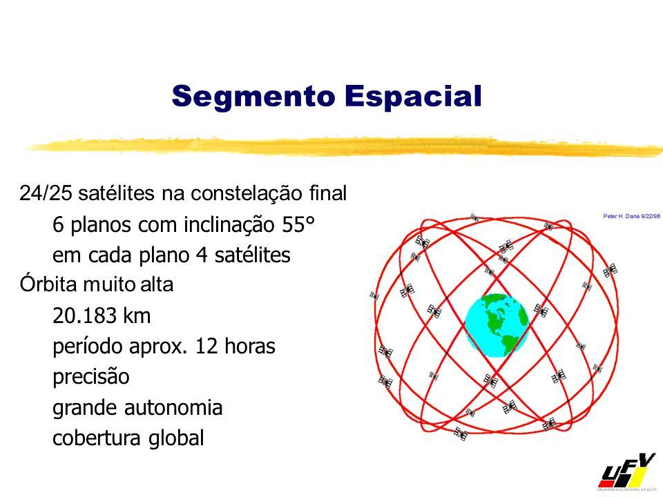 24/25 satélites na constelação final 6 planos com inclinação 55° em cada plano 4 satélites Órbita muito alta 20.183 km período aprox. 12 horas precisã