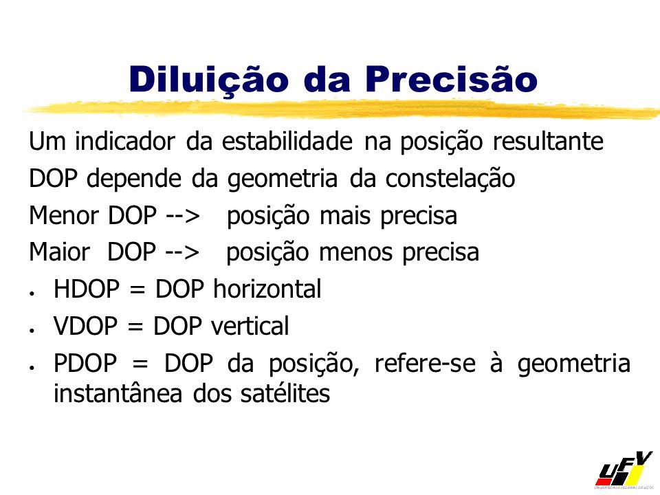 Diluição da Precisão Um indicador da estabilidade na posição resultante DOP depende da geometria da constelação Menor DOP --> posição mais precisa Mai