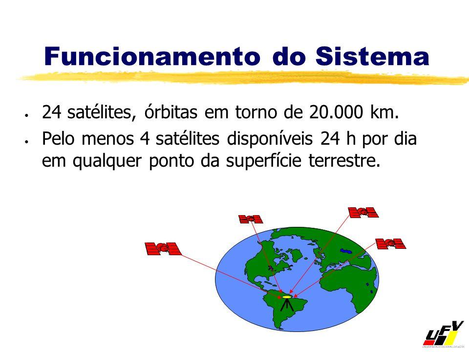 Funcionamento do Sistema 24 satélites, órbitas em torno de 20.000 km. Pelo menos 4 satélites disponíveis 24 h por dia em qualquer ponto da superfície