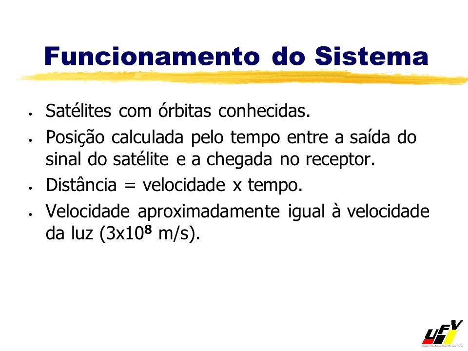 Funcionamento do Sistema Satélites com órbitas conhecidas. Posição calculada pelo tempo entre a saída do sinal do satélite e a chegada no receptor. Di