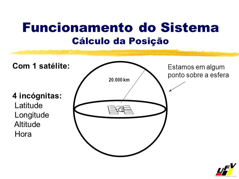 Funcionamento do Sistema Cálculo da Posição 20.000 km 4 incógnitas: Latitude Longitude Altitude Hora Estamos em algum ponto sobre a esfera Com 1 satél