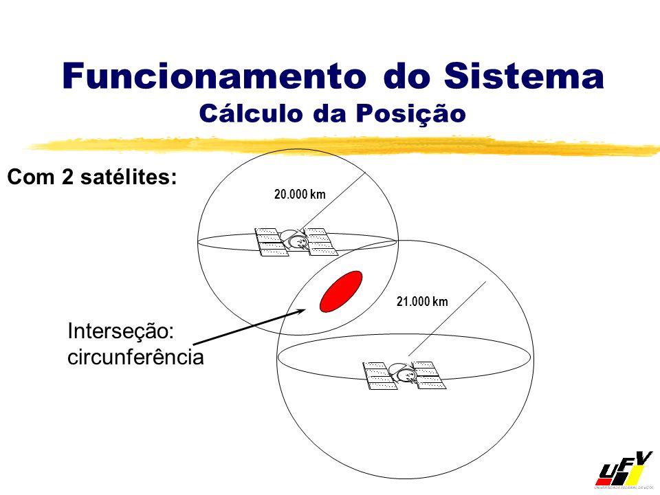 Funcionamento do Sistema Cálculo da Posição Interseção: circunferência Com 2 satélites: 20.000 km 21.000 km