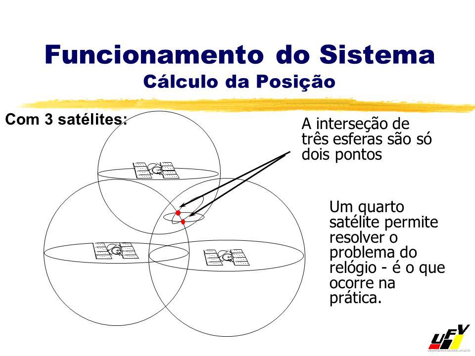 Funcionamento do Sistema Cálculo da Posição Um quarto satélite permite resolver o problema do relógio - é o que ocorre na prática. Com 3 satélites: A