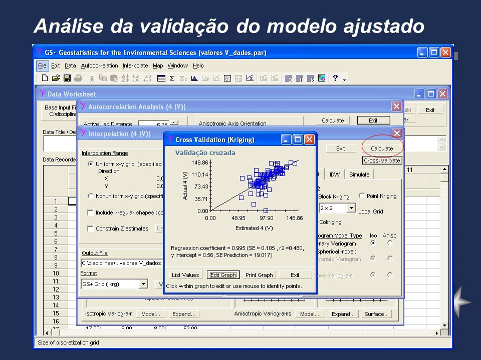 Análise da validação do modelo ajustado Validação cruzada