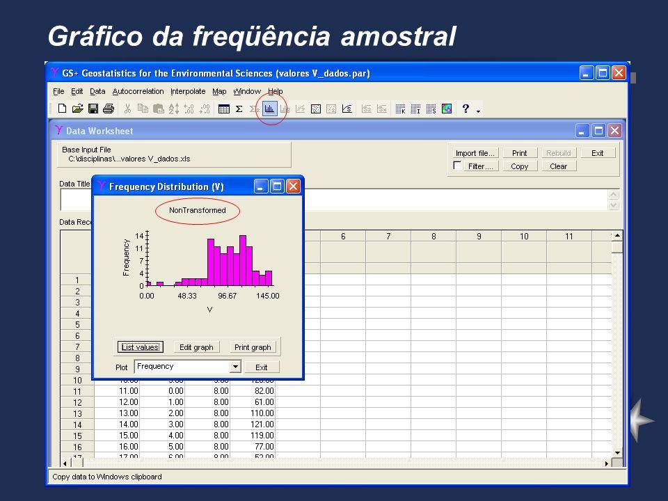 Gráfico da freqüência amostral