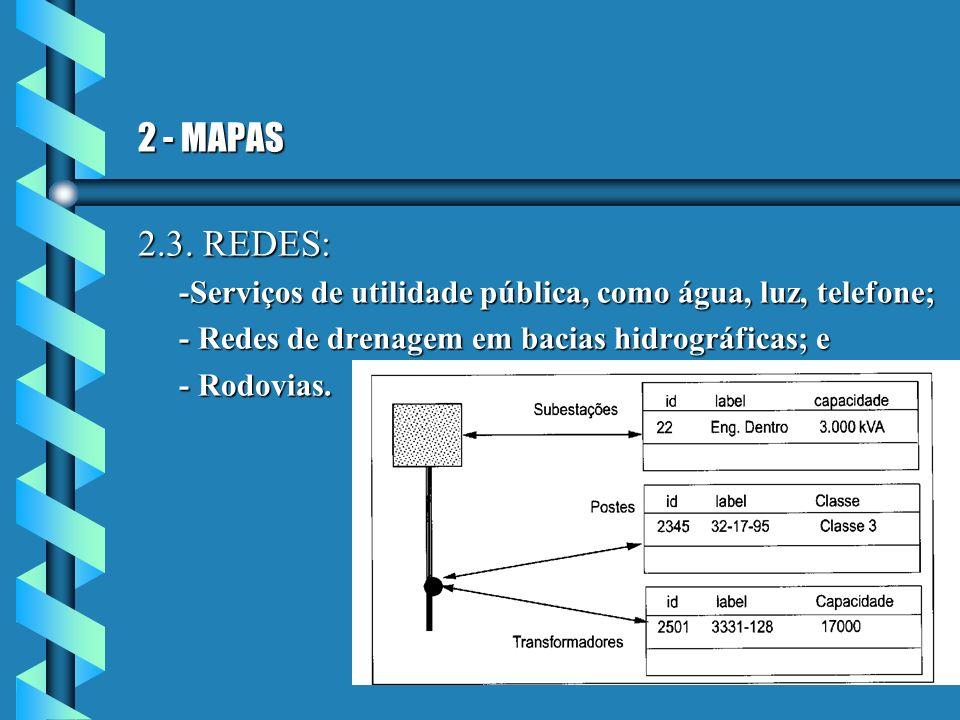 2 - MAPAS 2.3. REDES: -Serviços de utilidade pública, como água, luz, telefone; - Redes de drenagem em bacias hidrográficas; e - Rodovias.