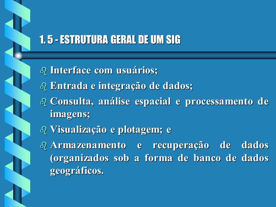 1. 5 - ESTRUTURA GERAL DE UM SIG b Interface com usuários; b Entrada e integração de dados; b Consulta, análise espacial e processamento de imagens; b