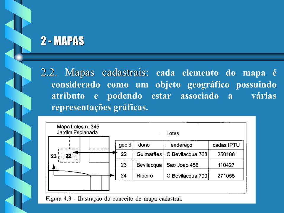 2 - MAPAS 2.2. Mapas cadastrais: 2.2. Mapas cadastrais: cada elemento do mapa é considerado como um objeto geográfico possuindo atributo e podendo est