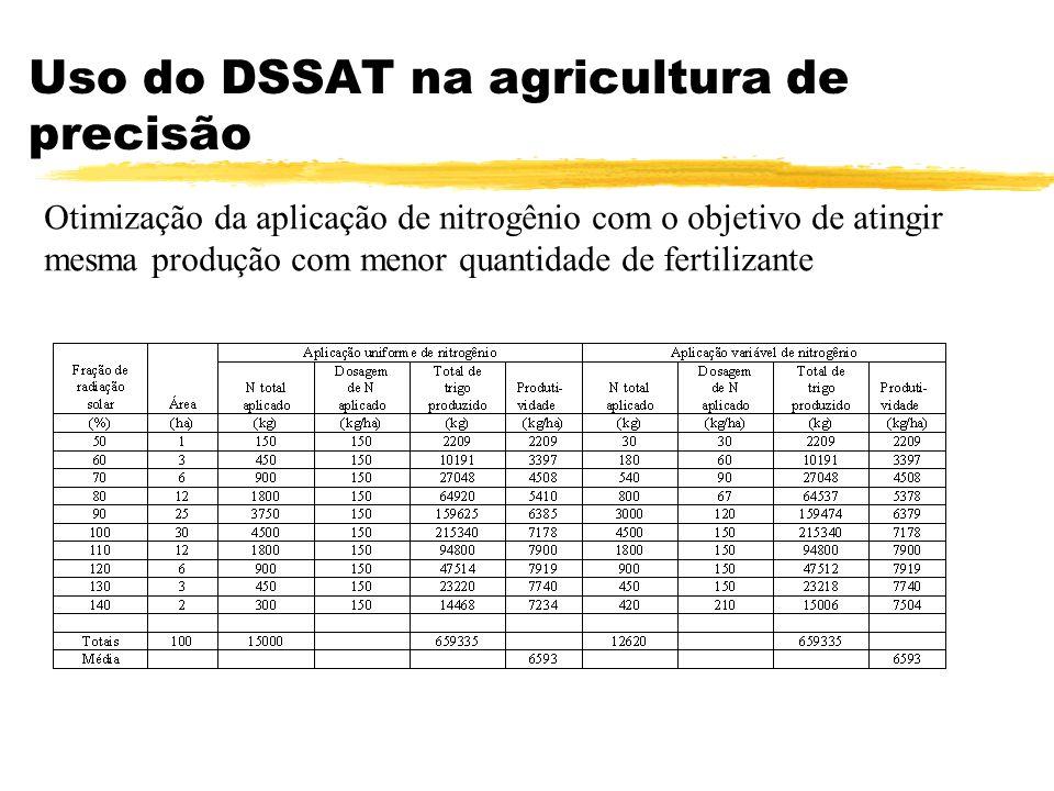 Uso do DSSAT na agricultura de precisão Otimização da aplicação de nitrogênio com o objetivo de atingir mesma produção com menor quantidade de fertili