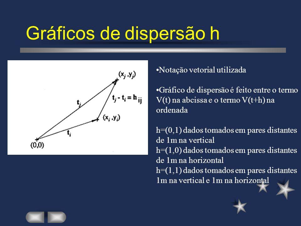 Gráficos de dispersão h Notação vetorial utilizada Gráfico de dispersão é feito entre o termo V(t) na abcissa e o termo V(t+h) na ordenada h=(0,1) dados tomados em pares distantes de 1m na vertical h=(1,0) dados tomados em pares distantes de 1m na horizontal h=(1,1) dados tomados em pares distantes 1m na vertical e 1m na horizontal