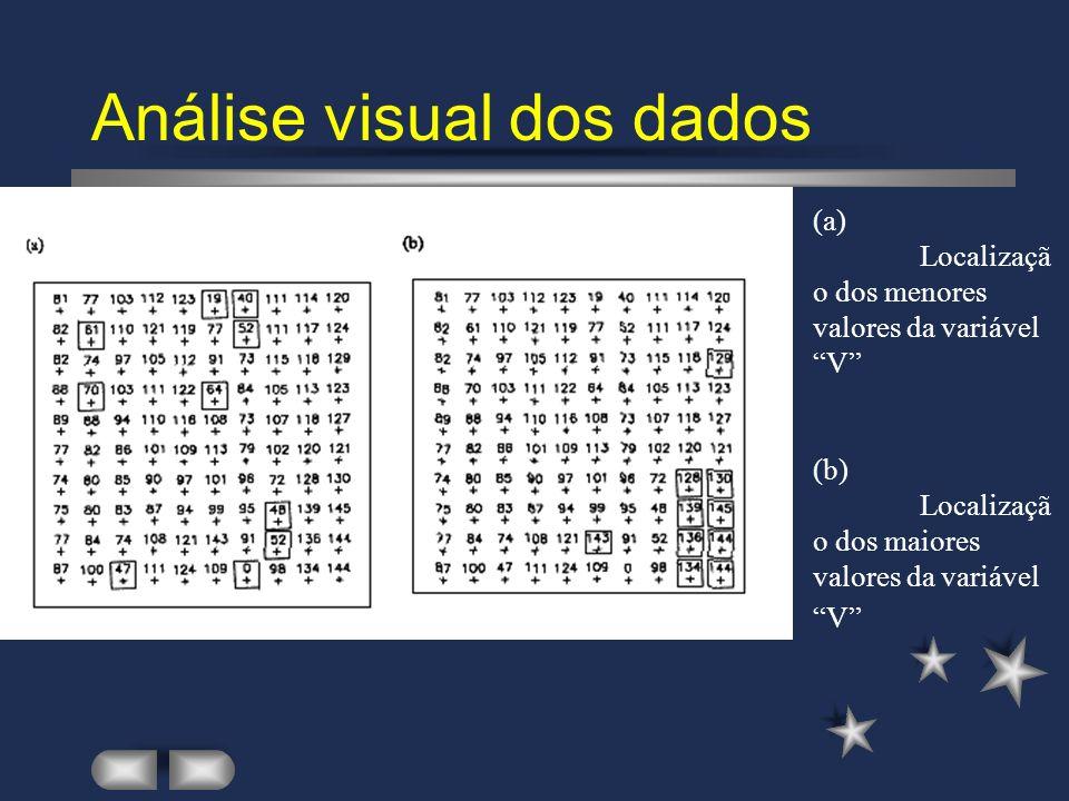 Análise visual dos dados (a) Localizaçã o dos menores valores da variável V (b) Localizaçã o dos maiores valores da variável V