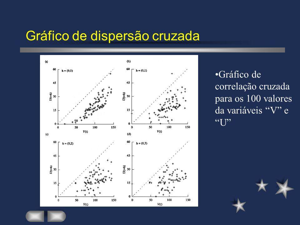 Gráfico de dispersão cruzada Gráfico de correlação cruzada para os 100 valores da variáveis V e U