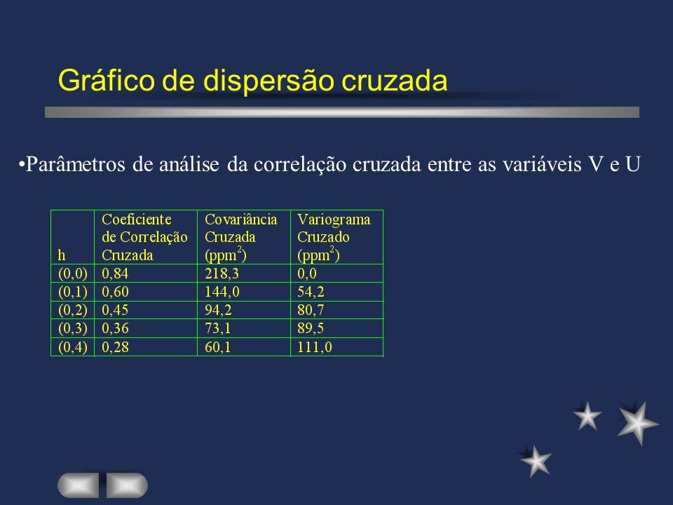 Gráfico de dispersão cruzada Parâmetros de análise da correlação cruzada entre as variáveis V e U