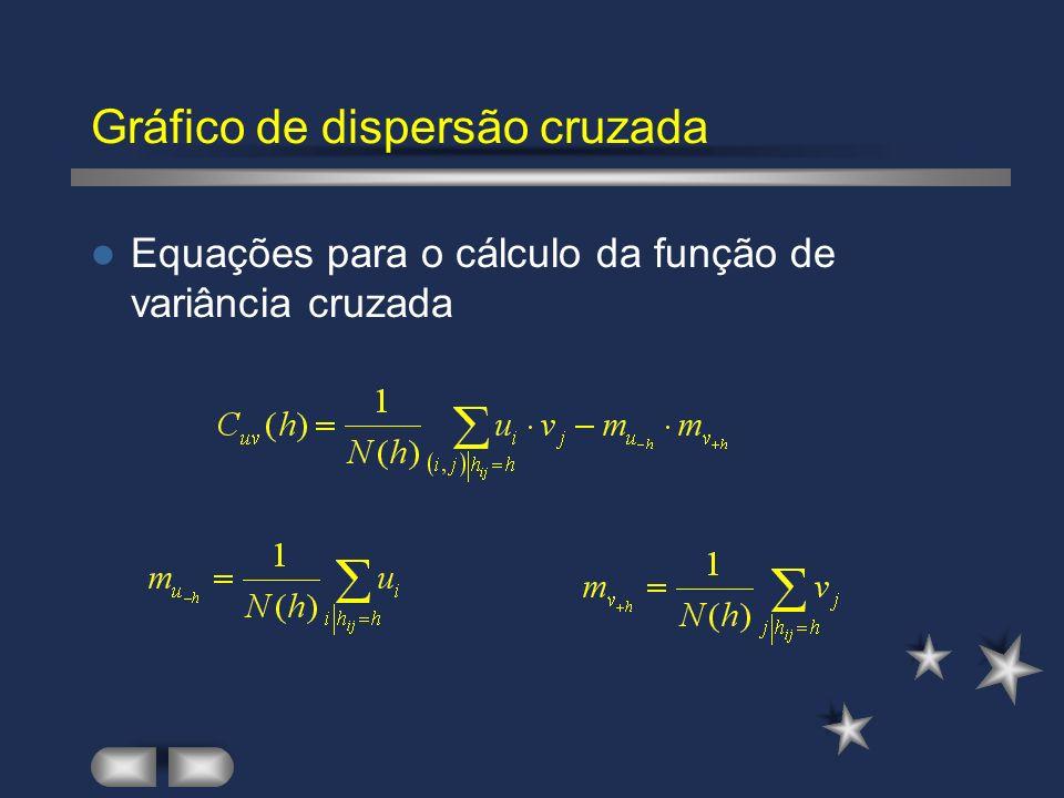 Gráfico de dispersão cruzada Equações para o cálculo da função de variância cruzada