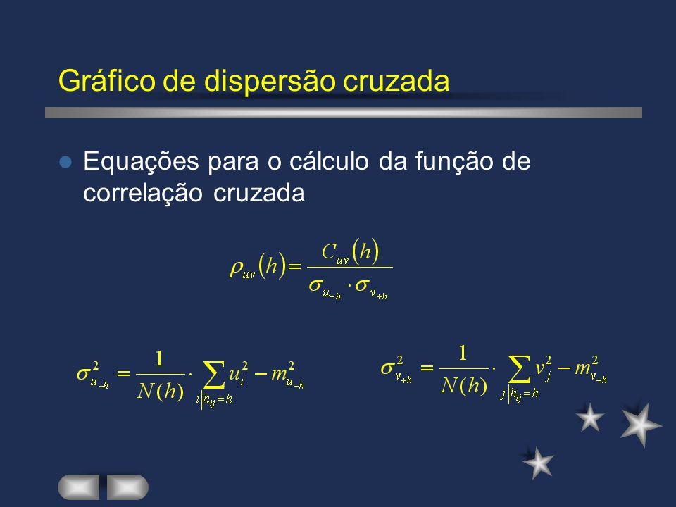 Gráfico de dispersão cruzada Equações para o cálculo da função de correlação cruzada